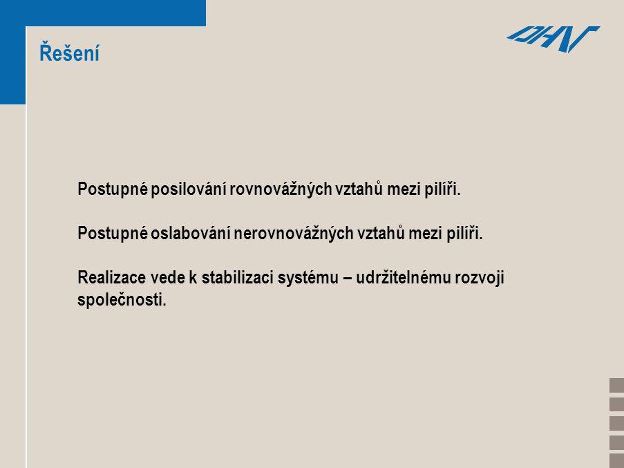 Řešení Postupné posilování rovnovážných vztahů mezi pilíři.