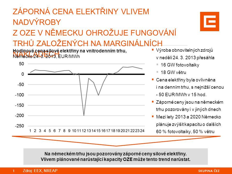 ZÁPORNÁ CENA ELEKTŘINY VLIVEM NADVÝROBY Z OZE V NĚMECKU OHROŽUJE FUNGOVÁNÍ TRHŮ ZALOŽENÝCH NA MARGINÁLNÍCH NÁKLADECH 1 Hodinová cena silové elektřiny