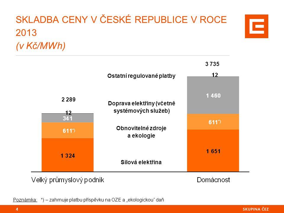 SKLADBA CENY V ČESKÉ REPUBLICE V ROCE 2013 (v Kč/MWh) 4 Silová elektřina Obnovitelné zdroje a ekologie Doprava elektřiny (včetně systémových služeb) O