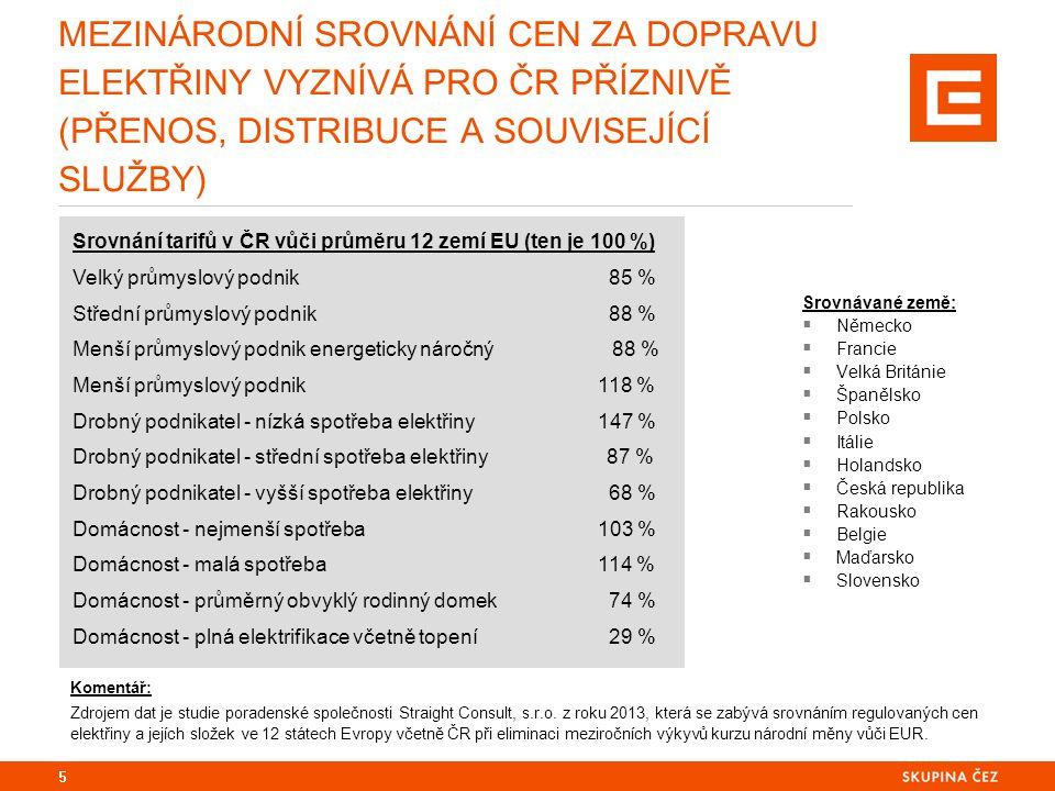 MEZINÁRODNÍ SROVNÁNÍ CEN ZA DOPRAVU ELEKTŘINY VYZNÍVÁ PRO ČR PŘÍZNIVĚ (PŘENOS, DISTRIBUCE A SOUVISEJÍCÍ SLUŽBY) CENY ROKU 2013 5 Srovnání tarifů v ČR