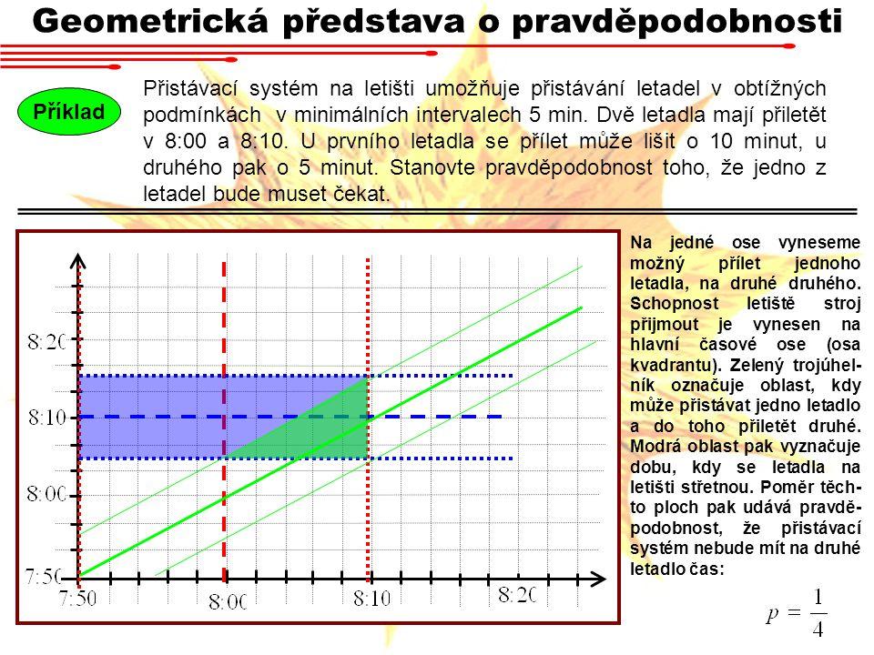 Geometrická představa o pravděpodobnosti Přistávací systém na letišti umožňuje přistávání letadel v obtížných podmínkách v minimálních intervalech 5 m