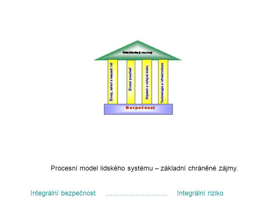 Procesní model lidského systému – základní chráněné zájmy. Integrální bezpečnost ……………………… Integrální riziko