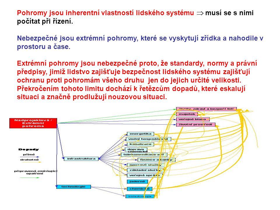 Pohromy jsou inherentní vlastností lidského systému  musí se s nimi počítat při řízení. Nebezpečné jsou extrémní pohromy, které se vyskytují zřídka a
