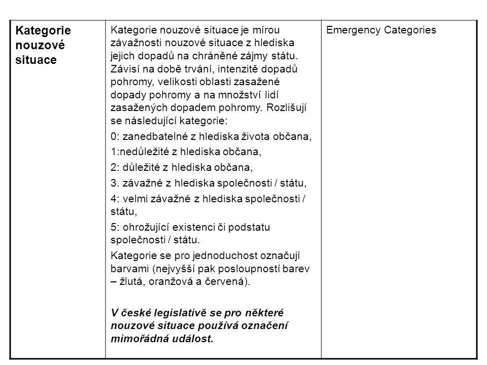 Kategorie nouzové situace Kategorie nouzové situace je mírou závažnosti nouzové situace z hlediska jejich dopadů na chráněné zájmy státu. Závisí na do