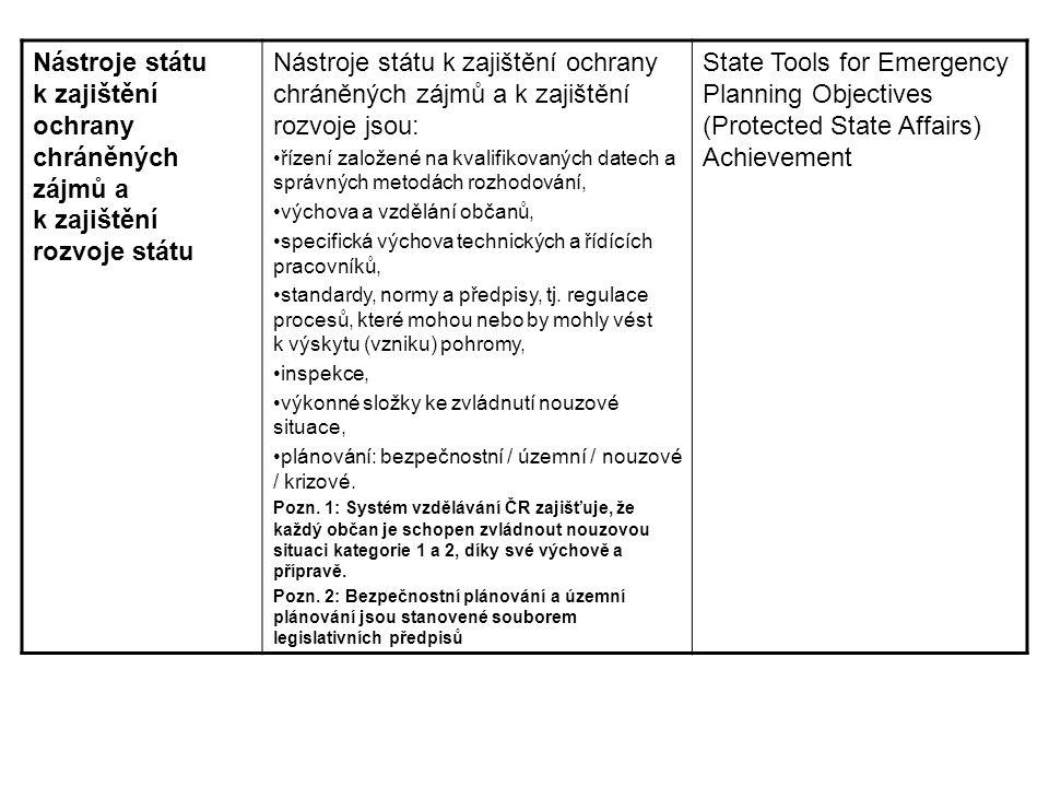 Nástroje státu k zajištění ochrany chráněných zájmů a k zajištění rozvoje státu Nástroje státu k zajištění ochrany chráněných zájmů a k zajištění rozv