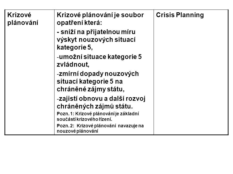 Krizové plánování Krizové plánování je soubor opatření která: - sníží na přijatelnou míru výskyt nouzových situací kategorie 5, - umožní situace kateg