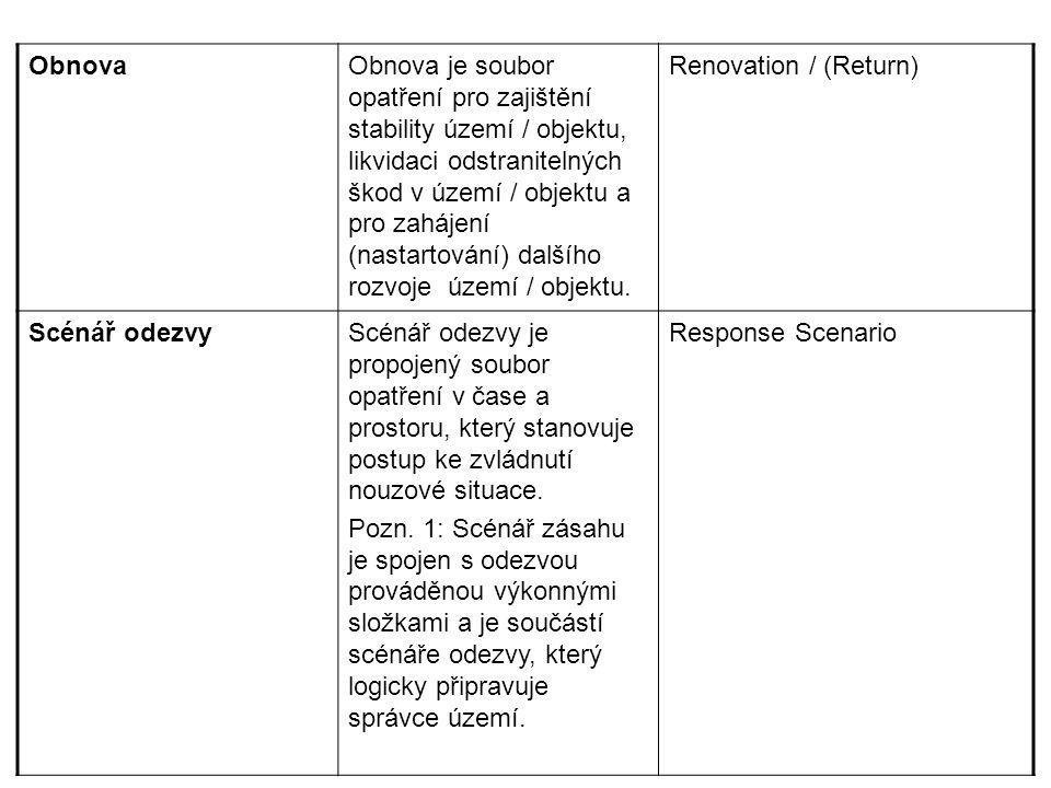 ObnovaObnova je soubor opatření pro zajištění stability území / objektu, likvidaci odstranitelných škod v území / objektu a pro zahájení (nastartování