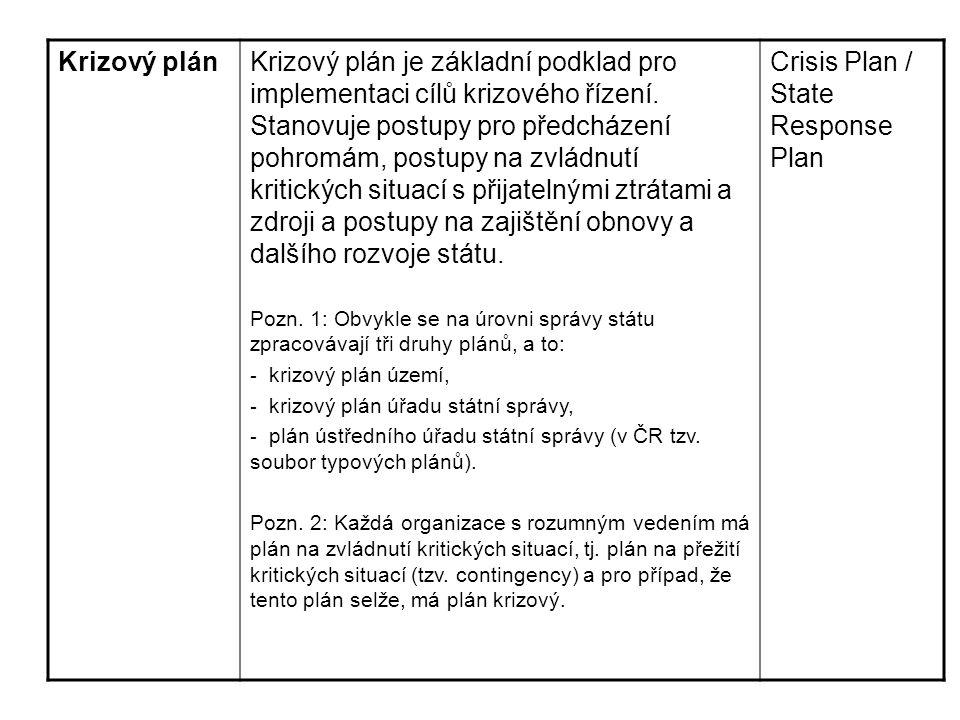Krizový plánKrizový plán je základní podklad pro implementaci cílů krizového řízení. Stanovuje postupy pro předcházení pohromám, postupy na zvládnutí