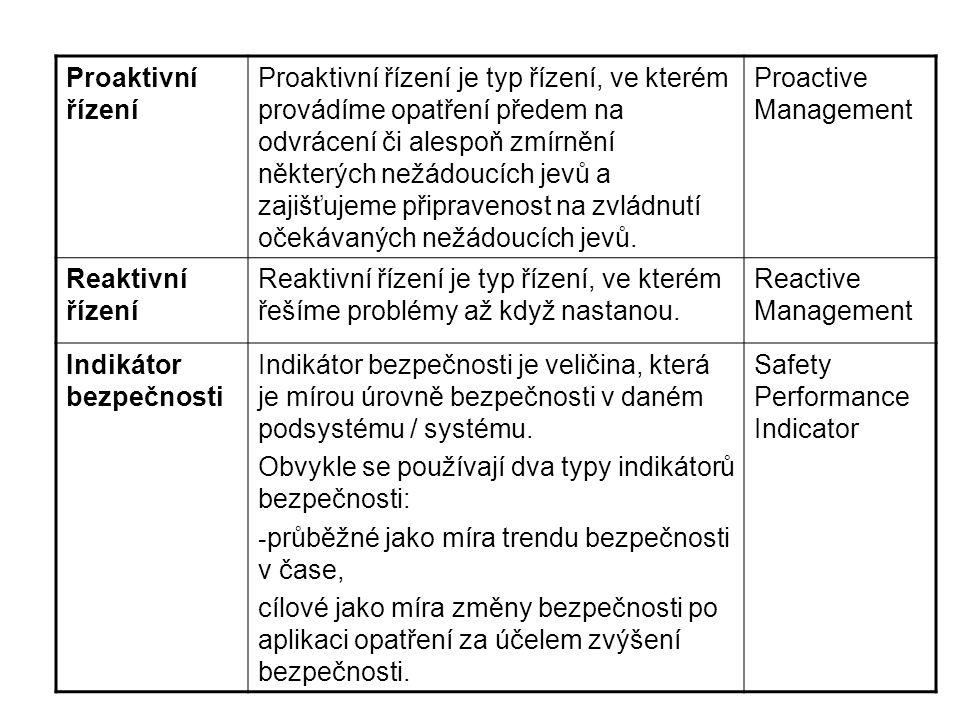 Proaktivní řízení Proaktivní řízení je typ řízení, ve kterém provádíme opatření předem na odvrácení či alespoň zmírnění některých nežádoucích jevů a z