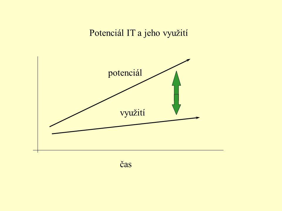 Potenciál IT a jeho využití čas potenciál využití