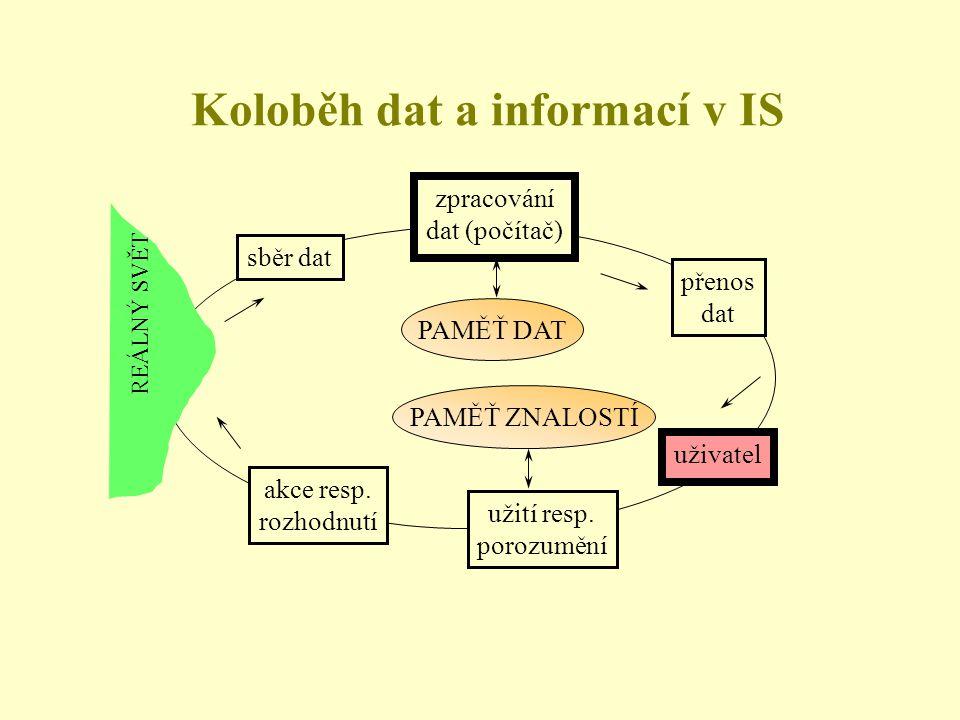 REÁLNÝ SVĚT sběr dat zpracování dat (počítač) přenos dat uživatel užití resp. porozumění akce resp. rozhodnutí PAMĚŤ DAT PAMĚŤ ZNALOSTÍ Koloběh dat a