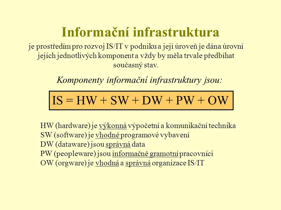 je prostředím pro rozvoj IS/IT v podniku a její úroveň je dána úrovní jejích jednotlivých komponent a vždy by měla trvale předbíhat současný stav. IS