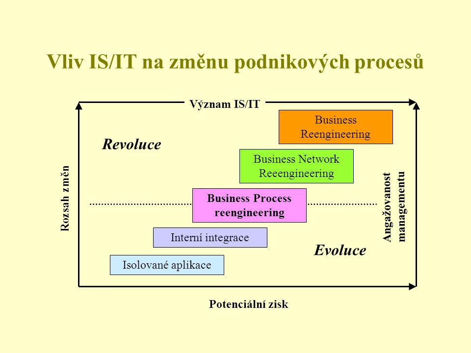 Vliv IS/IT na změnu podnikových procesů Isolované aplikace Interní integrace Business Process reengineering Business Network Reeengineering Business Reengineering Evoluce Revoluce Potenciální zisk Rozsah změn Angažovanost managementu Význam IS/IT