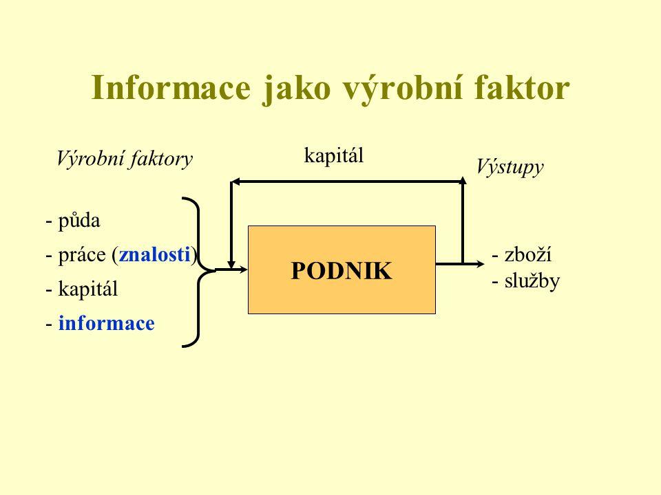 Informace jako výrobní faktor PODNIK Výrobní faktory - půda - práce (znalosti) - kapitál - informace Výstupy - zboží - služby kapitál