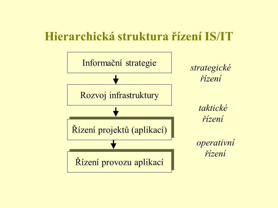 Hierarchická struktura řízení IS/IT Informační strategie Rozvoj infrastruktury Řízení projektů (aplikací) Řízení provozu aplikací strategické řízení taktické řízení operativní řízení