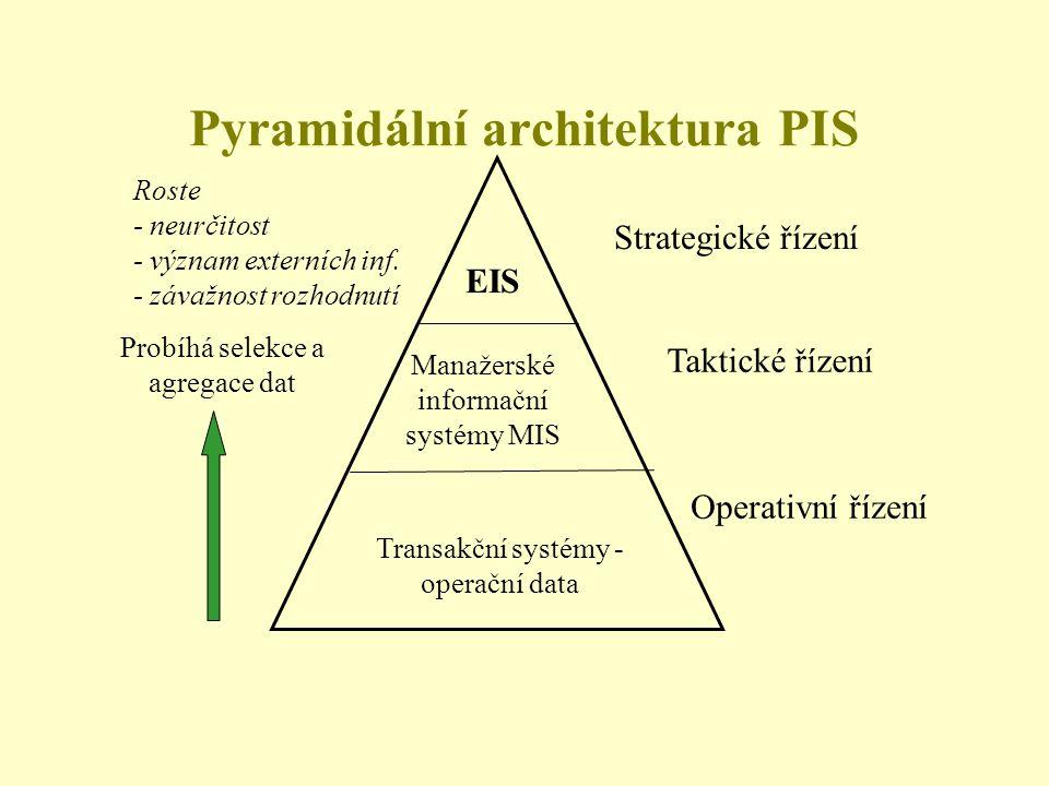 Transakční systémy - operační data Manažerské informační systémy MIS EIS Roste - neurčitost - význam externích inf. - závažnost rozhodnutí Operativní