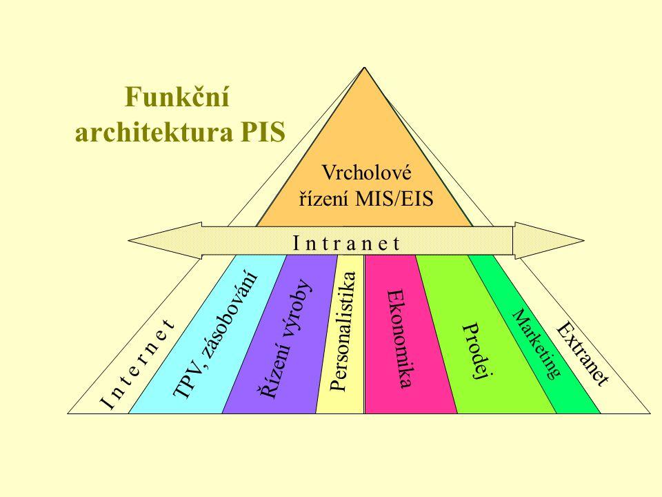 Extranet MEDIA TPV, zásobování Řízení výroby Marketing Personalistika Ekonomika Prodej Vrcholové řízení MIS/EIS I n t r a n e t I n t e r n e t Funkční architektura PIS