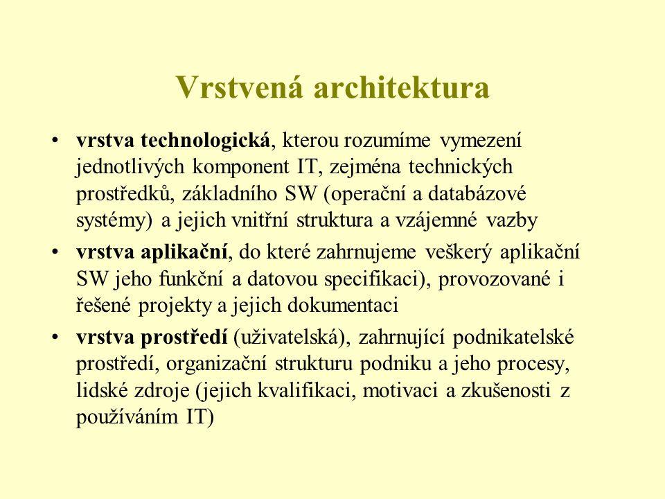 Vrstvená architektura •vrstva technologická, kterou rozumíme vymezení jednotlivých komponent IT, zejména technických prostředků, základního SW (operační a databázové systémy) a jejich vnitřní struktura a vzájemné vazby •vrstva aplikační, do které zahrnujeme veškerý aplikační SW jeho funkční a datovou specifikaci), provozované i řešené projekty a jejich dokumentaci •vrstva prostředí (uživatelská), zahrnující podnikatelské prostředí, organizační strukturu podniku a jeho procesy, lidské zdroje (jejich kvalifikaci, motivaci a zkušenosti z používáním IT)