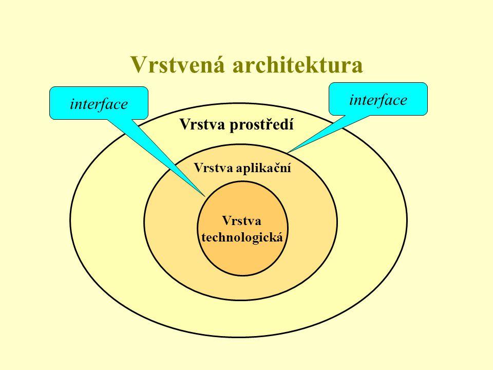 Vrstvená architektura Vrstva technologická Vrstva aplikační Vrstva prostředí interface