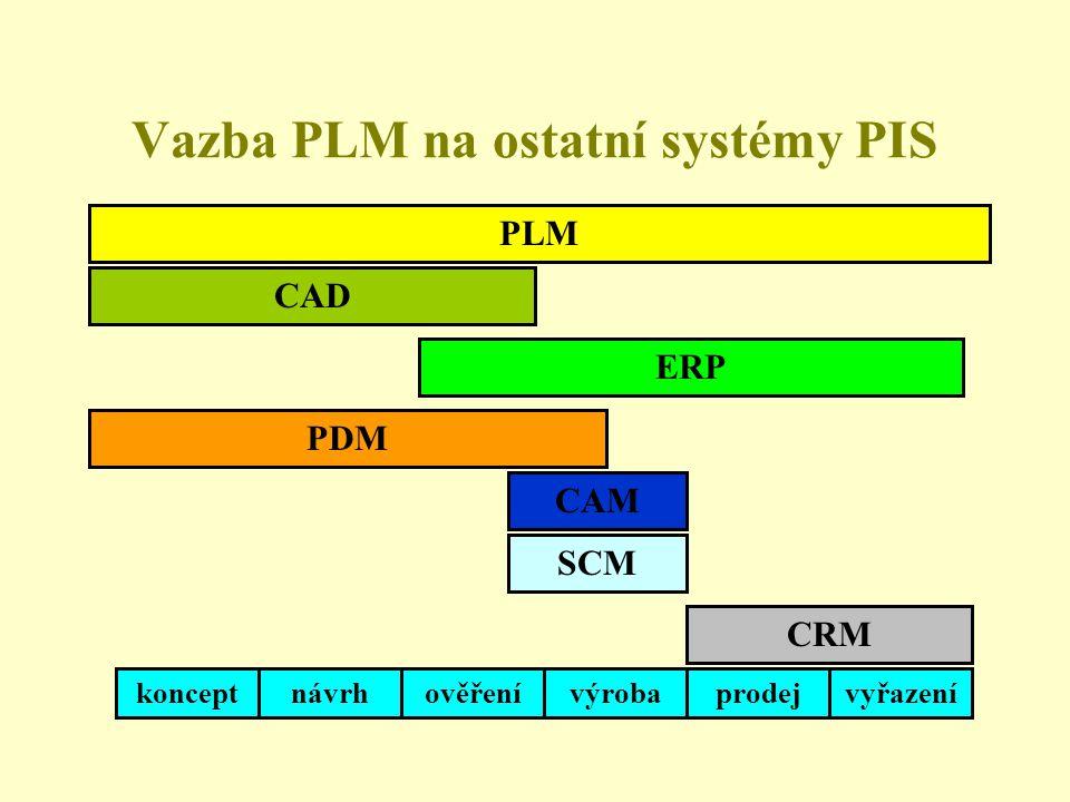 Vazba PLM na ostatní systémy PIS PLM konceptnávrhověřenívýrobaprodejvyřazení CAD ERP PDM CAM CRM SCM
