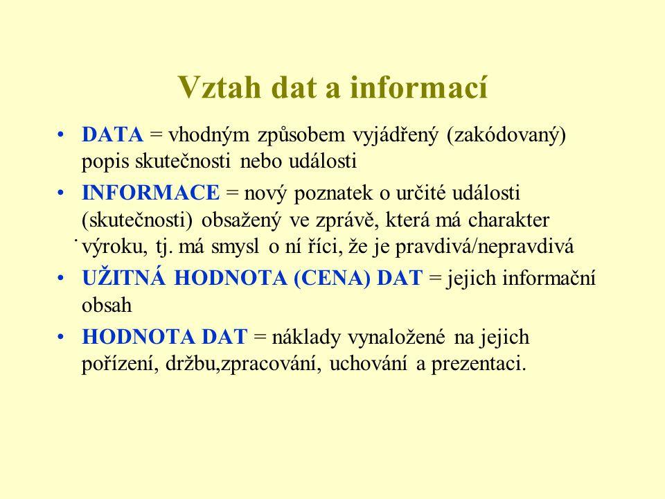Vztah dat a informací •DATA = vhodným způsobem vyjádřený (zakódovaný) popis skutečnosti nebo události •INFORMACE = nový poznatek o určité události (skutečnosti) obsažený ve zprávě, která má charakter výroku, tj.