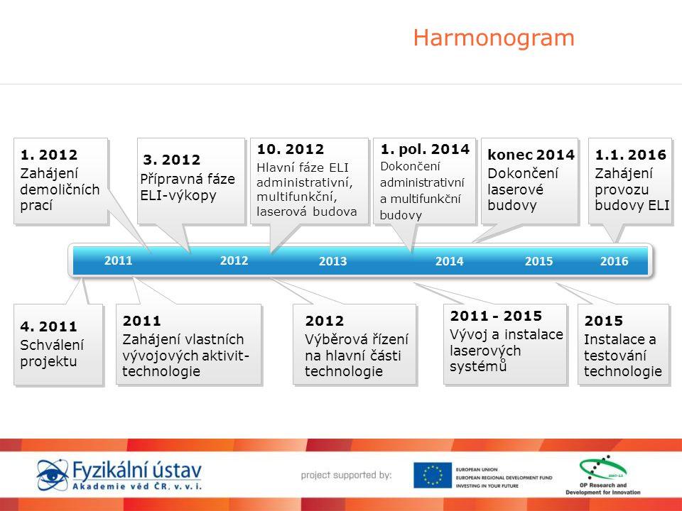 Harmonogram 2011 4. 2011 Schválení projektu 2012 2011 Zahájení vlastních vývojových aktivit- technologie konec 2014 Dokončení laserové budovy 3. 2012