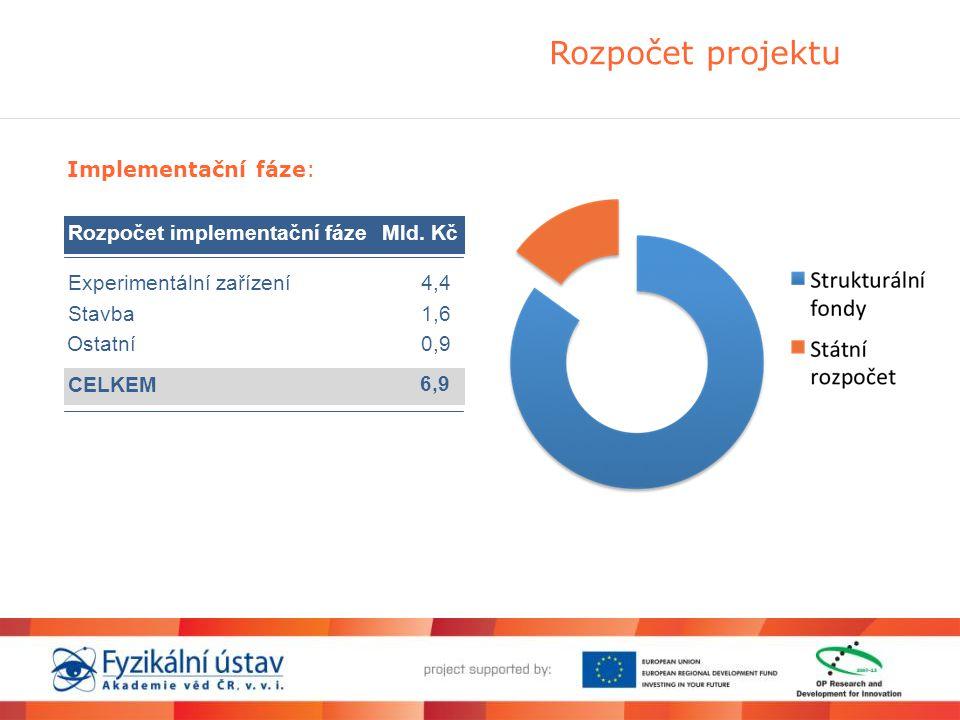 Rozpočet projektu Implementační fáze: Rozpočet implementační fázeMld. Kč Experimentální zařízení4,4 Stavba1,6 CELKEM 6,9 Ostatní0,9