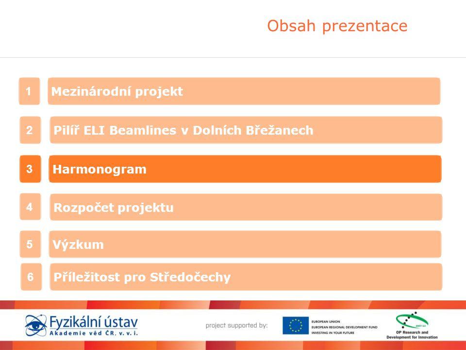 Obsah prezentace Mezinárodní projekt 1 Pilíř ELI Beamlines v Dolních Břežanech 2 Harmonogram 3 Rozpočet projektu 4 Výzkum 5 Příležitost pro Středočechy 6