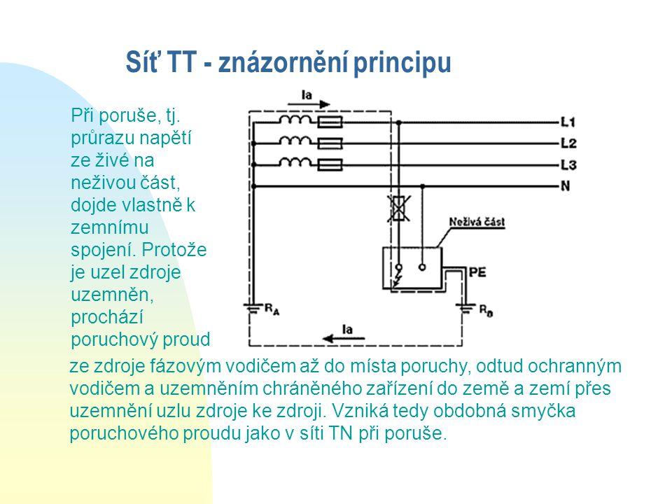 Síť TT - znázornění principu ze zdroje fázovým vodičem až do místa poruchy, odtud ochranným vodičem a uzemněním chráněného zařízení do země a zemí přes uzemnění uzlu zdroje ke zdroji.