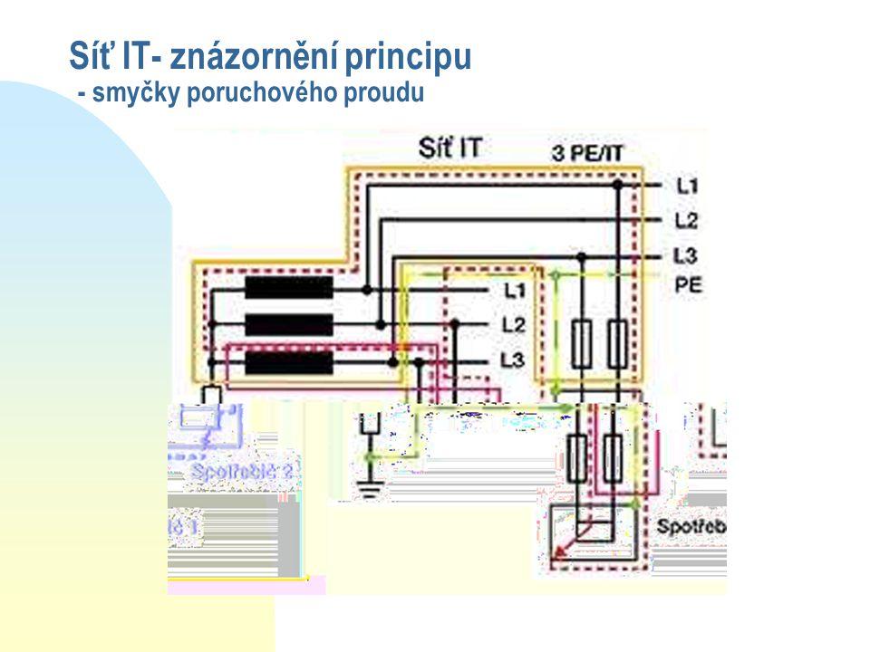 Síť IT- znázornění principu - smyčky poruchového proudu