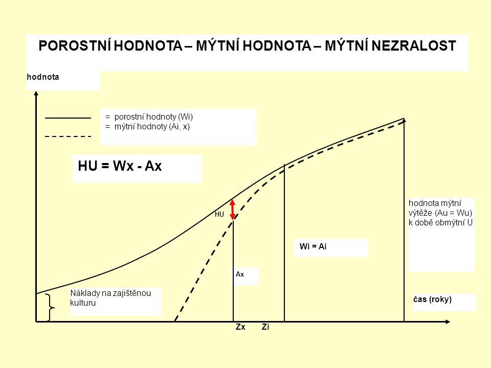 = porostní hodnoty (Wi) = mýtní hodnoty (Ai, x) HU = Wx - Ax Wi = Ai Ax HU hodnota mýtní výtěže (Au = Wu) k době obmýtní U čas (roky) hodnota Náklady