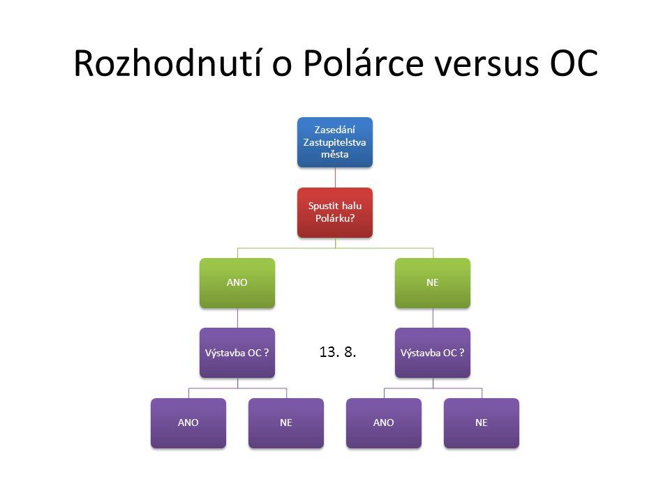 Rozhodnutí o Polárce versus OC Zasedání Zastupitelstva města Spustit halu Polárku.
