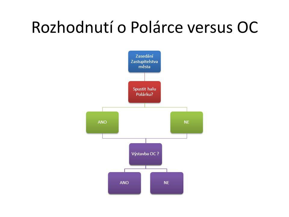 Rozhodnutí o Polárce versus OC Zasedání Zastupitelstva města Spustit halu Polárku? ANOVýstavba OC ?ANONE Výstavba OC ?ANONE