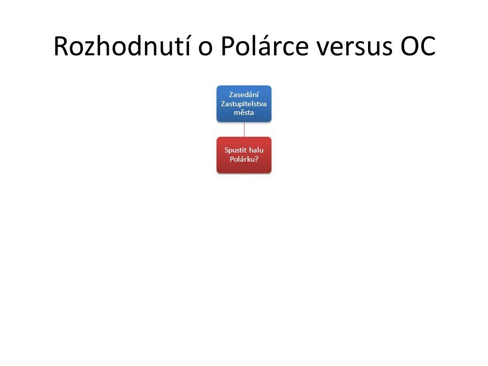 Rozhodnutí o Polárce versus OC Zasedání Zastupitelstva města Spustit halu Polárku? ANOVýstavba OCANONE Výstavba OCANONE 13. 8.