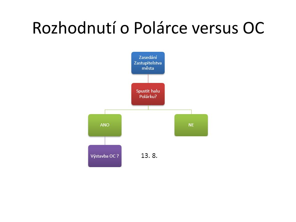 Rozhodnutí o Polárce versus OC Zasedání Zastupitelstva města Spustit halu Polárku? ANOVýstavba OC ?ANONE Výstavba OCANONE 13. 8.