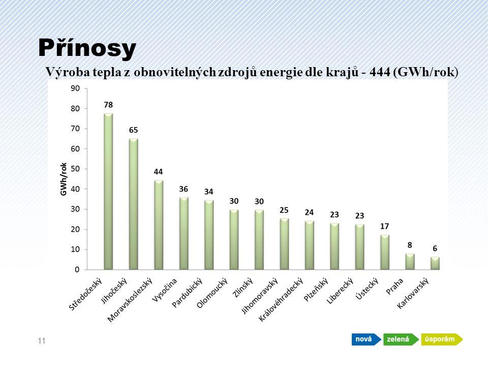 Přínosy 11 Výroba tepla z obnovitelných zdrojů energie dle krajů - 444 (GWh/rok)