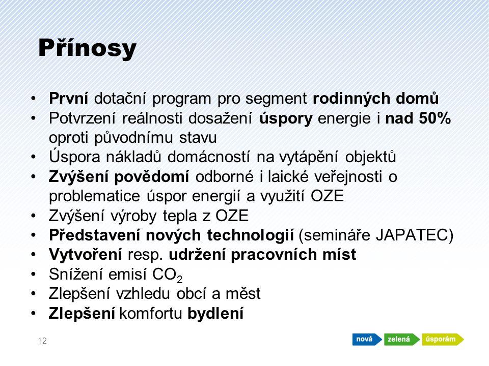 Přínosy 12 •První dotační program pro segment rodinných domů •Potvrzení reálnosti dosažení úspory energie i nad 50% oproti původnímu stavu •Úspora nákladů domácností na vytápění objektů •Zvýšení povědomí odborné i laické veřejnosti o problematice úspor energií a využití OZE •Zvýšení výroby tepla z OZE •Představení nových technologií (semináře JAPATEC) •Vytvoření resp.