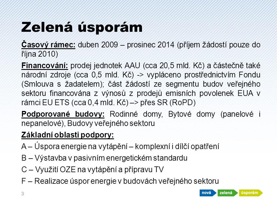 Zelená úsporám Časový rámec: duben 2009 – prosinec 2014 (příjem žádostí pouze do října 2010) Financování: prodej jednotek AAU (cca 20,5 mld.