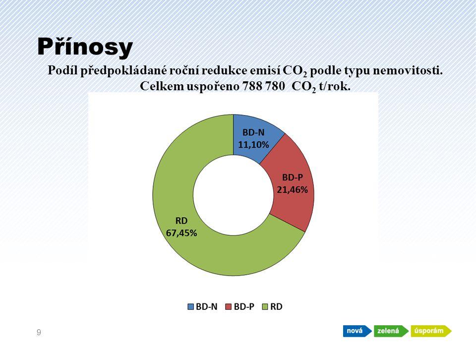 Přínosy 9 Podíl předpokládané roční redukce emisí CO 2 podle typu nemovitosti.