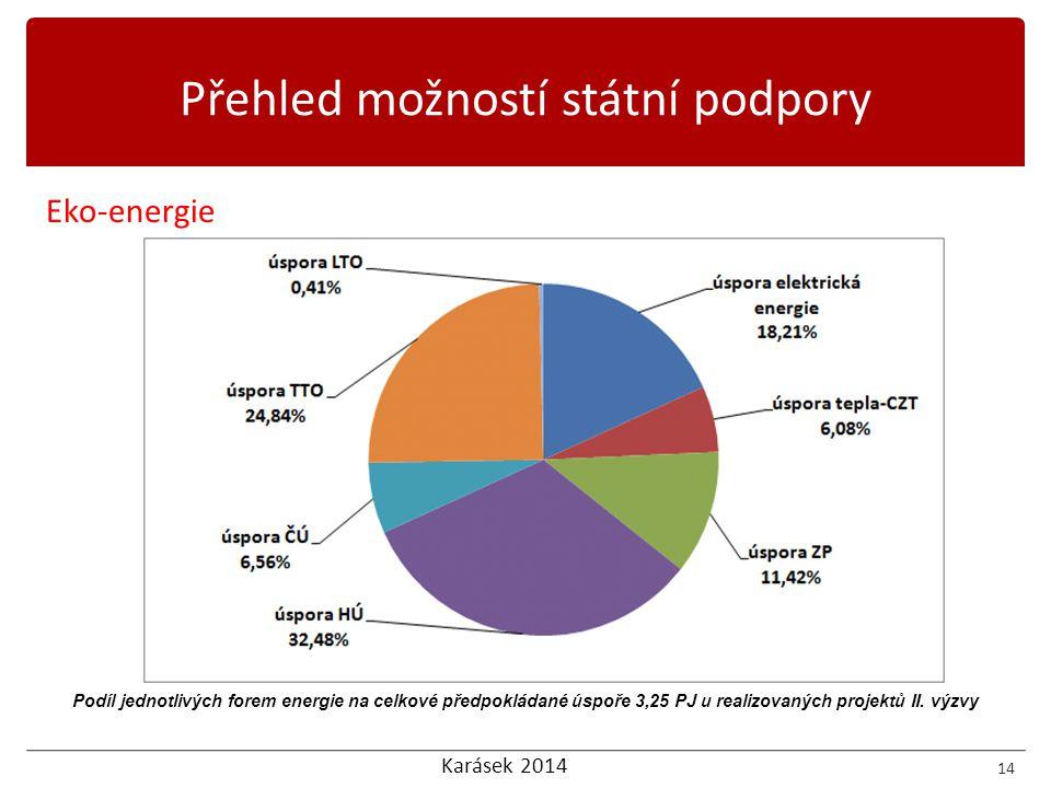 Karásek 2014 Eko-energie 14 Přehled možností státní podpory Podíl jednotlivých forem energie na celkové předpokládané úspoře 3,25 PJ u realizovaných p
