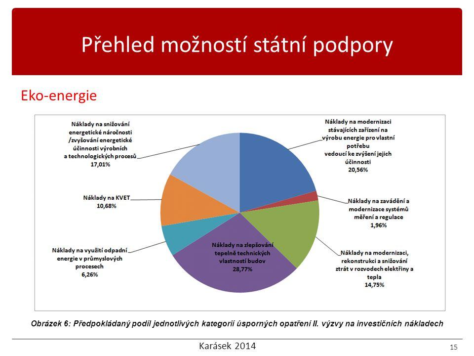 Karásek 2014 Eko-energie 15 Přehled možností státní podpory Obrázek 6: Předpokládaný podíl jednotlivých kategorií úsporných opatření II. výzvy na inve