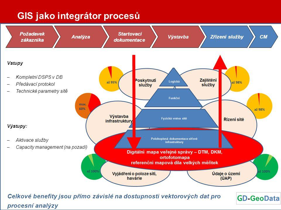 Vstupy –Kompletní DSPS v DB –Předávací protokol –Technické parametry sítě Výstupy: –Aktivace služby –Capacity management (na pozadí) Požadavek zákazní