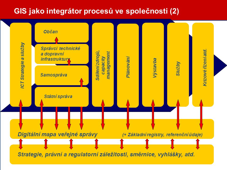 Občan ICT Strategie a služby Sdílení zdrojů, capacity management PlánováníVýstavba Služby Krizové řízení atd. Digitální mapa veřejné správy (+ Základn