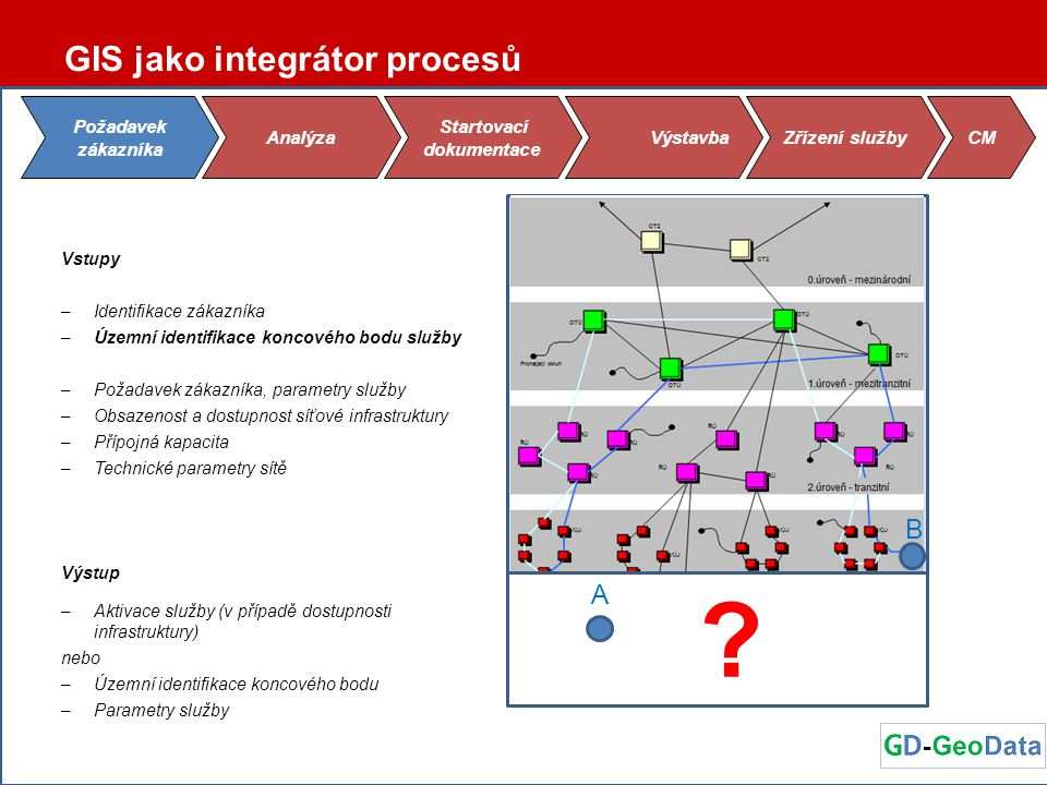 GIS jako integrátor procesů Vstupy –Identifikace zákazníka –Územní identifikace koncového bodu služby –Požadavek zákazníka, parametry služby –Obsazeno