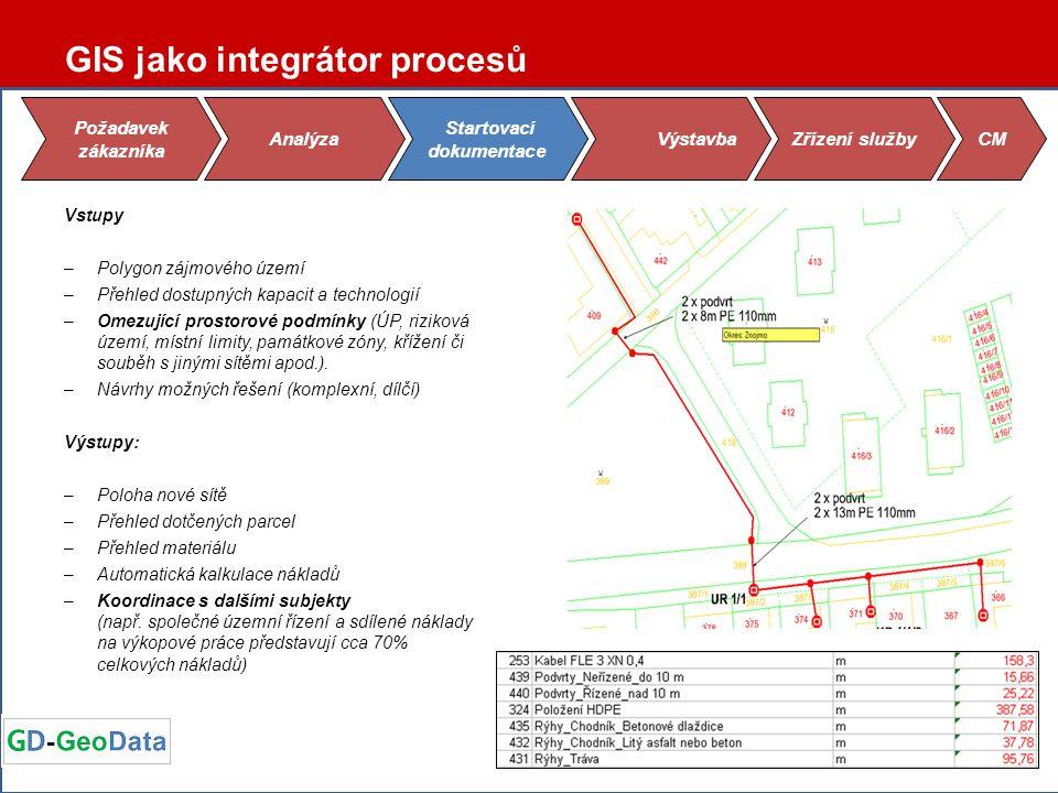 Vstupy –Projekt –Dotčená území –Export dat Výstupy: –Automatické vygenerování koncových zařízení do DB –Dokumentace skutečného provedení stavby –Měřící a kalibrační protokoly, fotodokumentace –Protokol ze zapracování polohopisných dat –Smlouvy o smlouvách budoucích (věcná břemena, geometrické plány) –Územní rozhodnutí –Závěrečná zpráva –Věcná břemena –Atd.