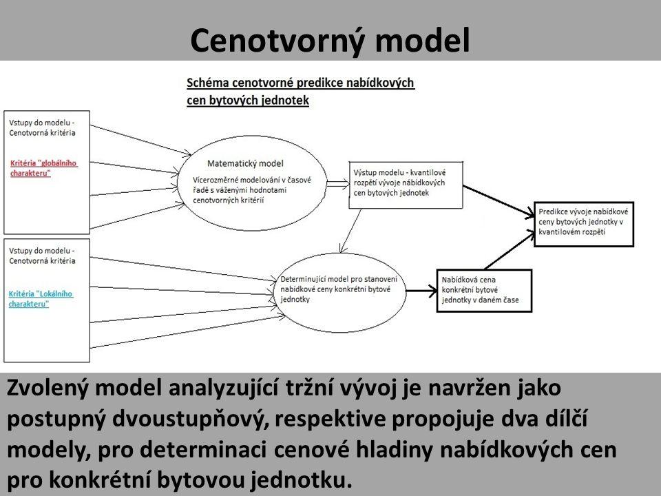 Cenotvorný model Zvolený model analyzující tržní vývoj je navržen jako postupný dvoustupňový, respektive propojuje dva dílčí modely, pro determinaci cenové hladiny nabídkových cen pro konkrétní bytovou jednotku.