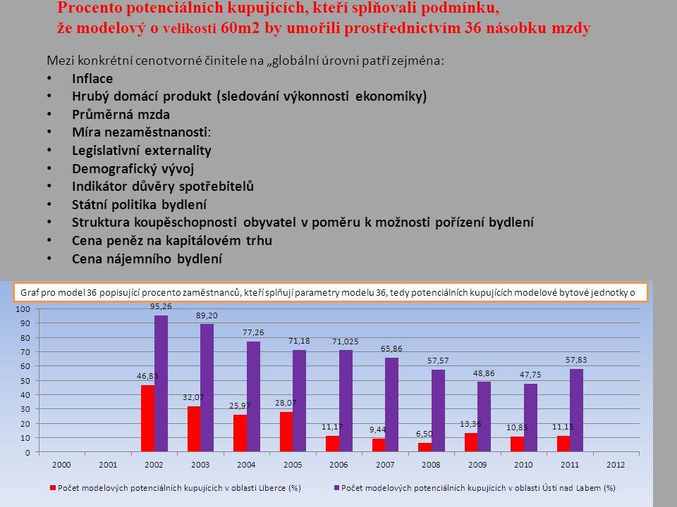 """Mezi konkrétní cenotvorné činitele na """"globální úrovni patří zejména: • Inflace • Hrubý domácí produkt (sledování výkonnosti ekonomiky) • Průměrná mzda • Míra nezaměstnanosti: • Legislativní externality • Demografický vývoj • Indikátor důvěry spotřebitelů • Státní politika bydlení • Struktura koupěschopnosti obyvatel v poměru k možnosti pořízení bydlení • Cena peněz na kapitálovém trhu • Cena nájemního bydlení Procento potenciálních kupujících, kteří splňovali podmínku, že modelový o velikosti 60m2 by umořili prostřednictvím 36 násobku mzdy"""