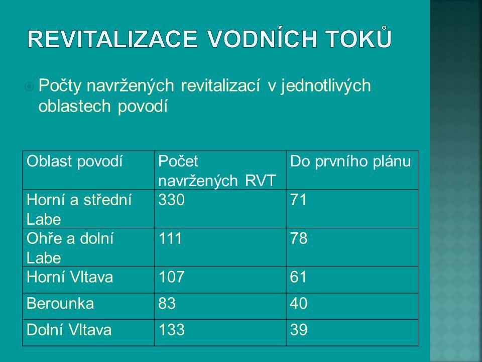  Počty navržených revitalizací v jednotlivých oblastech povodí Oblast povodíPočet navržených RVT Do prvního plánu Horní a střední Labe 33071 Ohře a d