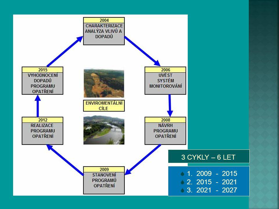 – Ve druhé polovině 20.století došlo k úpravě stovek kilometrů vodních toků s cílem odvodnit nivní území a získat půdu pro zemědělství – Narovnání toků vyvolalo nutnost výstavby stabilizačních stupňů s cílem kompenzovat spád - migrační bariery – Zastavení přirozených korytotvorných procesů – Poškození vodních a nivních ekosystémů – Porušení hydrologického režimu celého území – Snížení retenční schopnosti krajiny – Urychlení odtoku během srážek, rychlejší vysychání