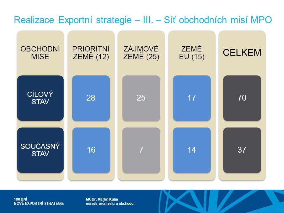 MUDr. Martin Kuba ministr průmyslu a obchodu 180 DNÍ NOVÉ EXPORTNÍ STRATEGIE Realizace Exportní strategie – III. – Síť obchodních misí MPO OBCHODNÍ MI